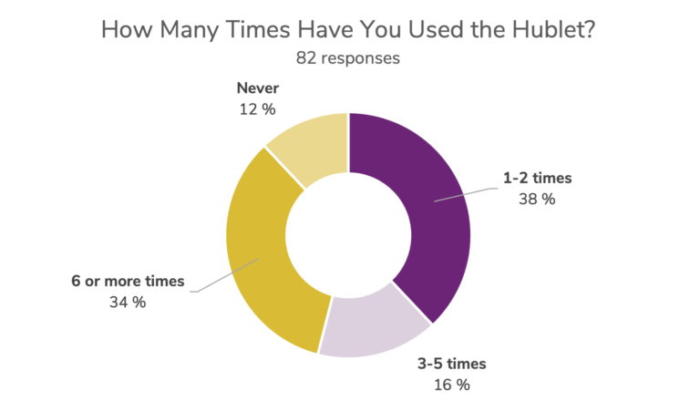 Times use Hublet Redbridge Libraries London UK Customer Experience