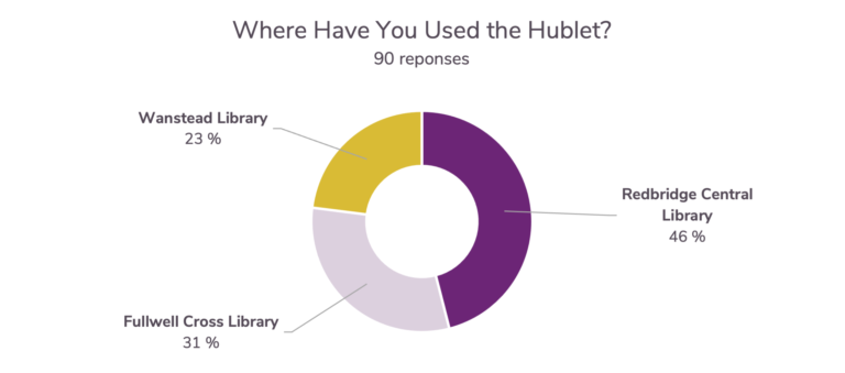 Where use Hublet Redbridge London UK customer experience